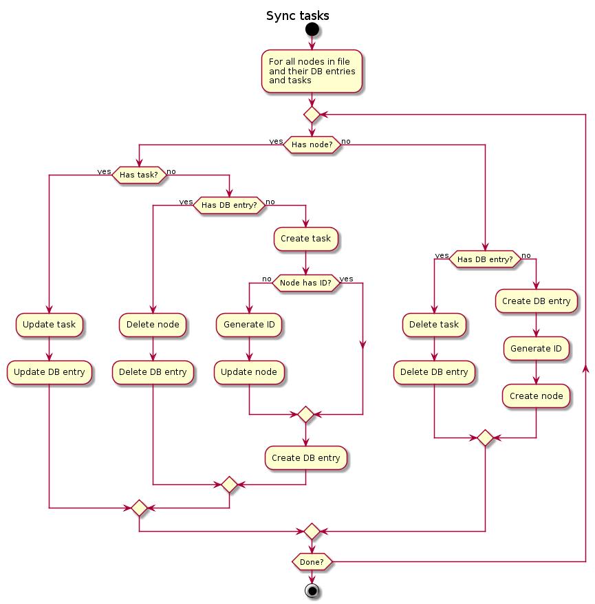 Sync tasks flow